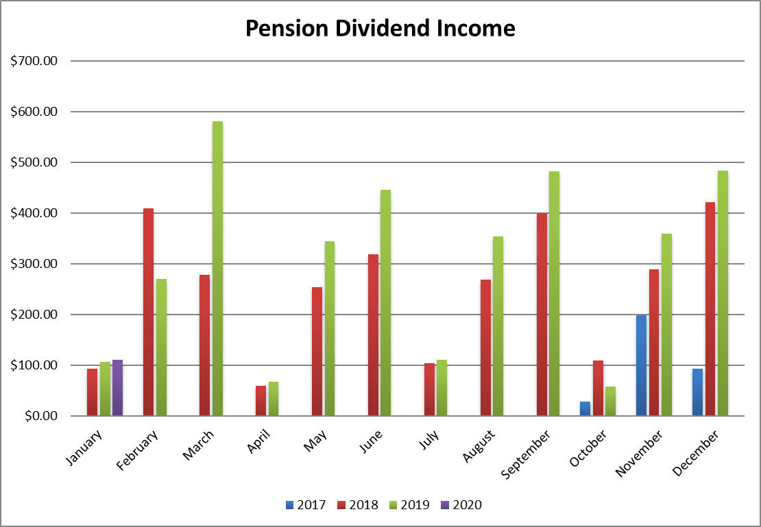 pension dividend income feb 2020