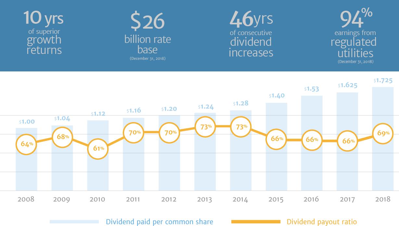 Fortis dividend